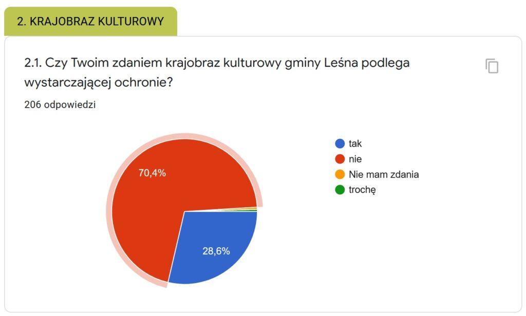 Fragment odpowiedzi, wykres głosowania za ochroną krajobrazu kulturowego